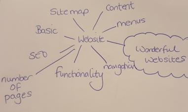 Brainstorm example